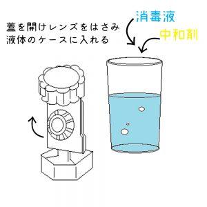 (例)過酸化水素系洗浄ケース