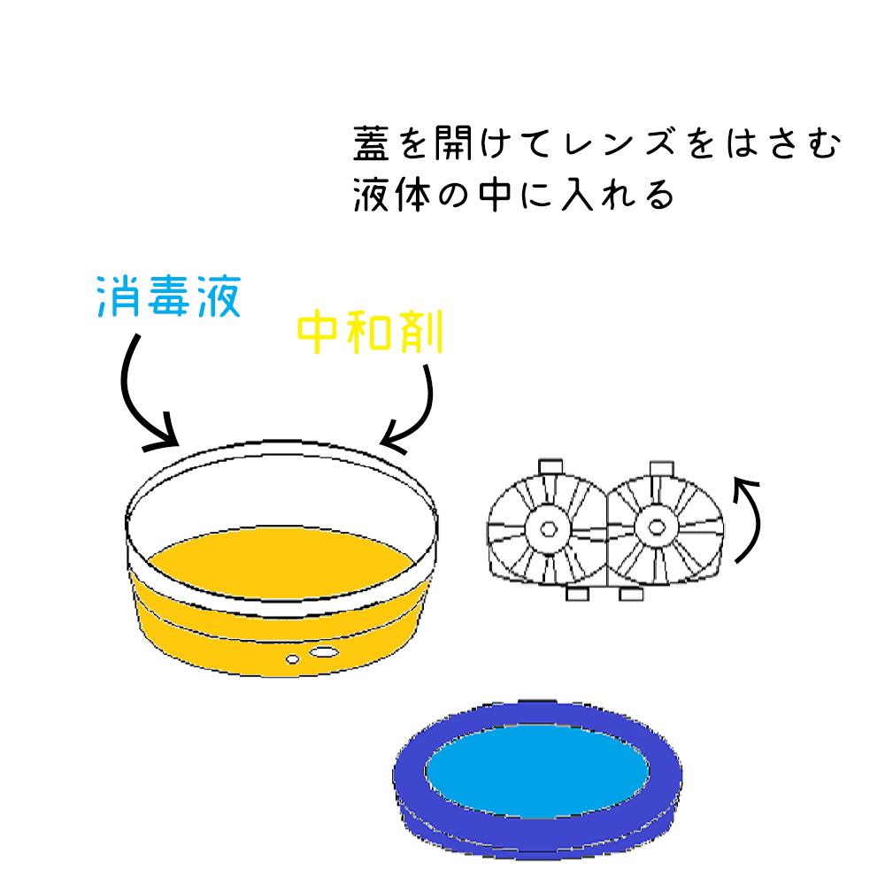 (例)ヨウ素系洗浄ケース