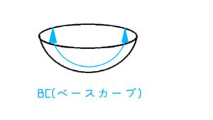 ベースカーブの説明画像